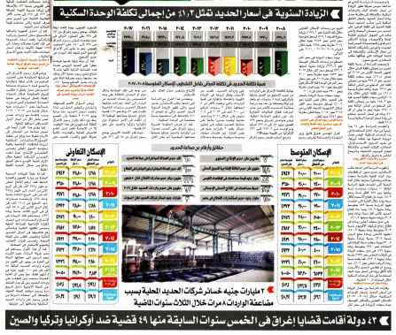 Akhbar Al Youm 2 June PB.22